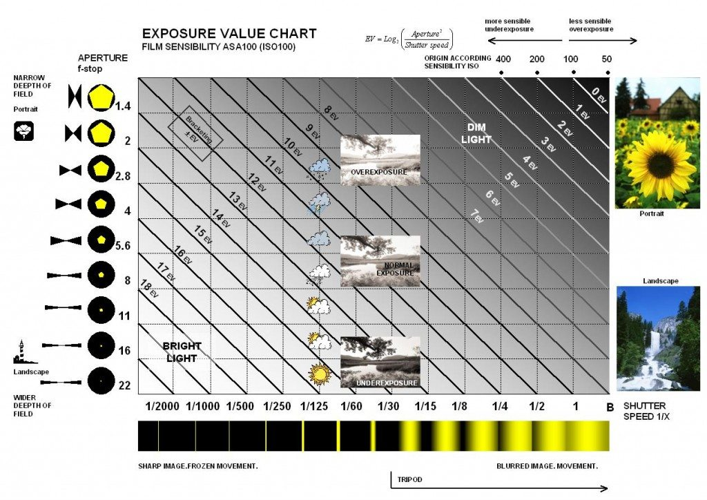 Exposure_Value_Chart